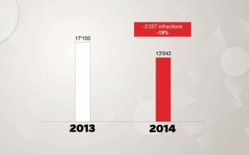 Criminalité: le taux d'infractions en nette baisse. Le Valais bon élève