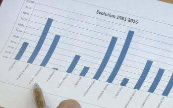 En 35 ans, la population de Valais a crû de 54%. D'ici 2040, il devrait y avoir 60'000 habitants supplémentaires
