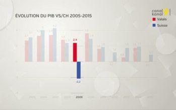 PIB: Comment mesure-t-on la santé d'une économie?