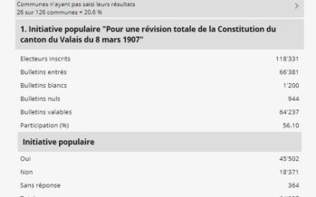 Constitution: le Valais accepte la révision. Une tâche que les citoyens souhaitent confier à une Constituante