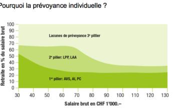 La prévoyance privée et ses avantages fiscaux: un encouragement au maintien du niveau de vie