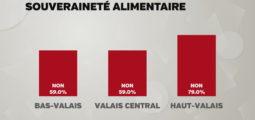Votations: En Valais, c'est deux fois «non» aux initiatives alimentaires