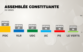 Appel Citoyen devient la quatrième force politique de la Constituante. Bernard Oberholzer présidera la séance constitutive