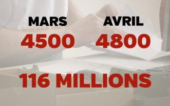La facture du chômage partiel s'élève déjà à 116 millions en Valais