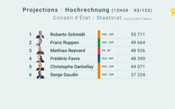 Projection Canal9: le PDC perd sa majorité absolue