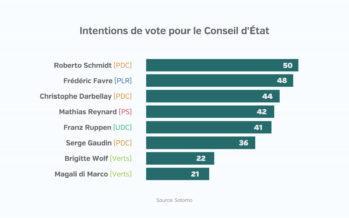 Élections cantonales: le PDC perdrait sa majorité absolue au Conseil d'État