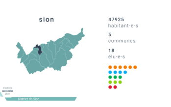 District de Sion: l'agglo avant le district
