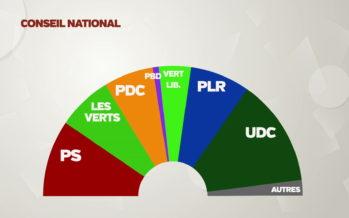 Quel impact aura la nouvelle configuration du Parlement sur un canton périphérique comme le Valais ?