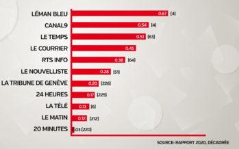 Violences sexistes: Canal9 en haut du classement mais peut mieux faire