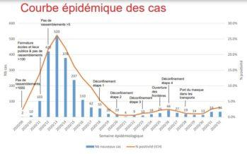 Covid-19: les derniers chiffres en Valais