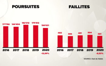 Décodage: pas de vague de faillites en 2020